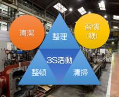 3S活動にとっての清潔と習慣(躾)の関係を整理する